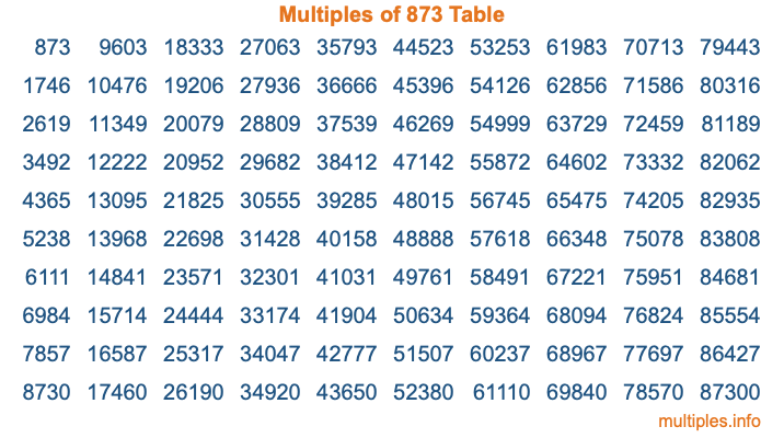 Multiples of 873 Table