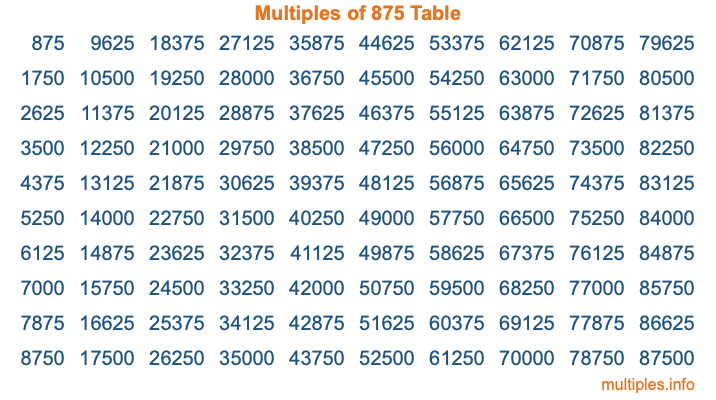 Multiples of 875 Table