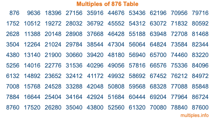 Multiples of 876 Table