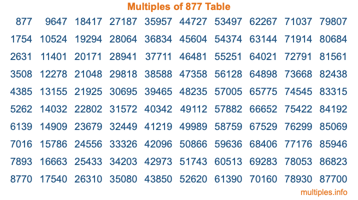 Multiples of 877 Table