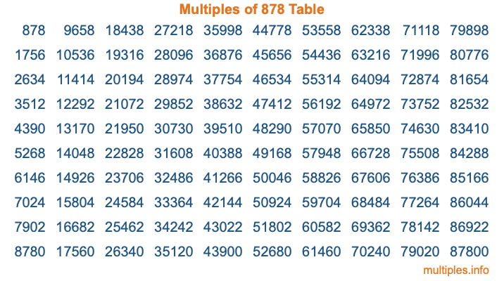 Multiples of 878 Table