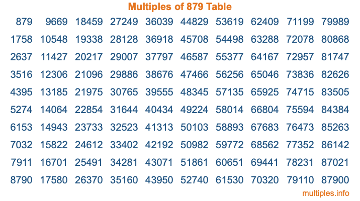 Multiples of 879 Table