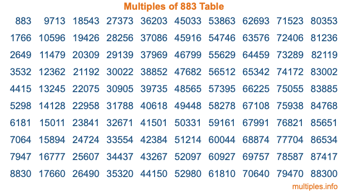 Multiples of 883 Table
