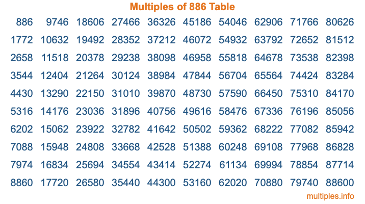 Multiples of 886 Table