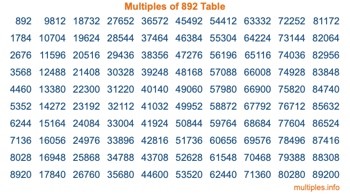 Multiples of 892 Table