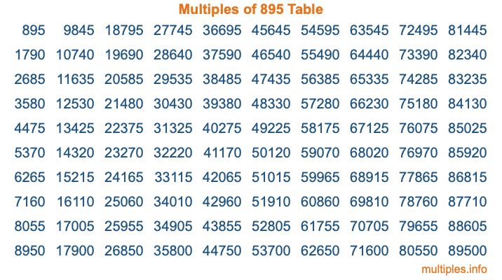 Multiples of 895 Table