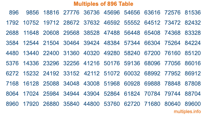 Multiples of 896 Table