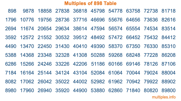 Multiples of 898 Table