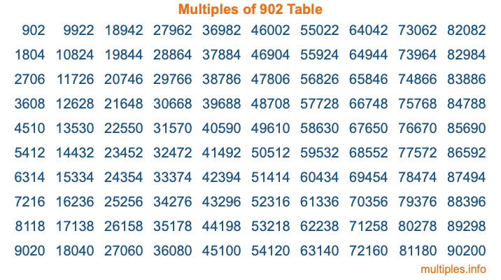 Multiples of 902 Table