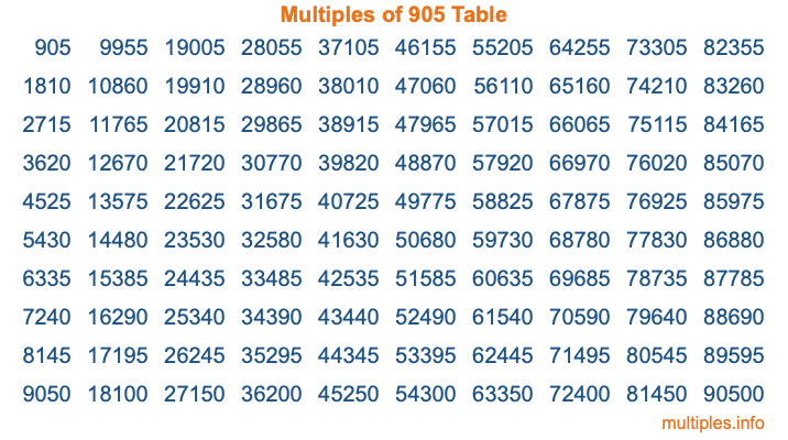 Multiples of 905 Table