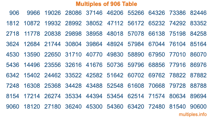 Multiples of 906 Table