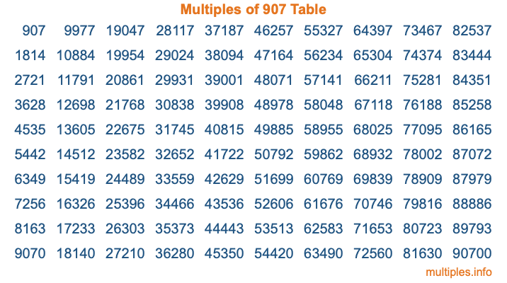 Multiples of 907 Table