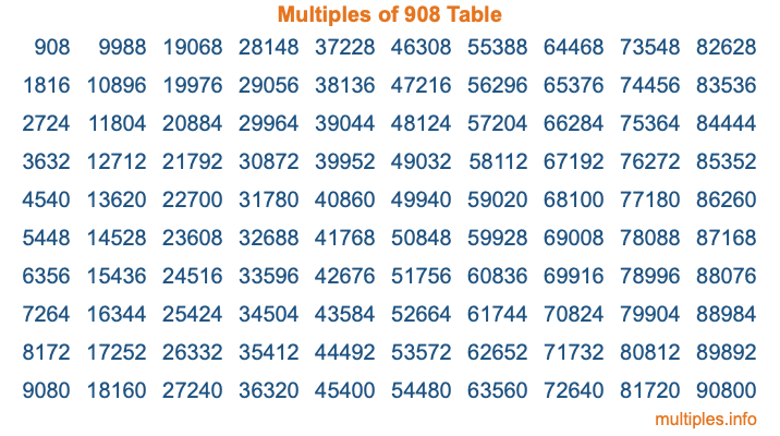 Multiples of 908 Table