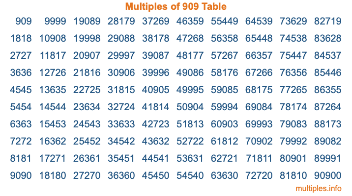 Multiples of 909 Table