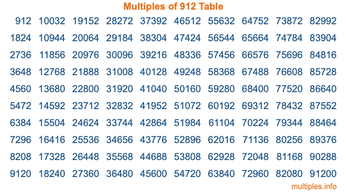 Multiples of 912 Table
