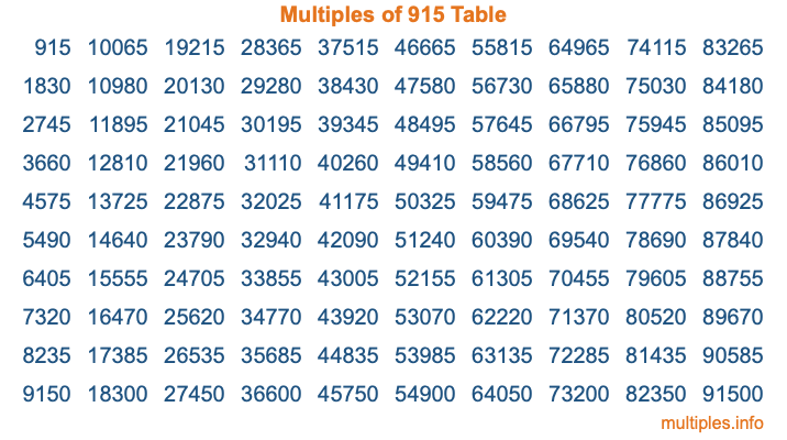 Multiples of 915 Table