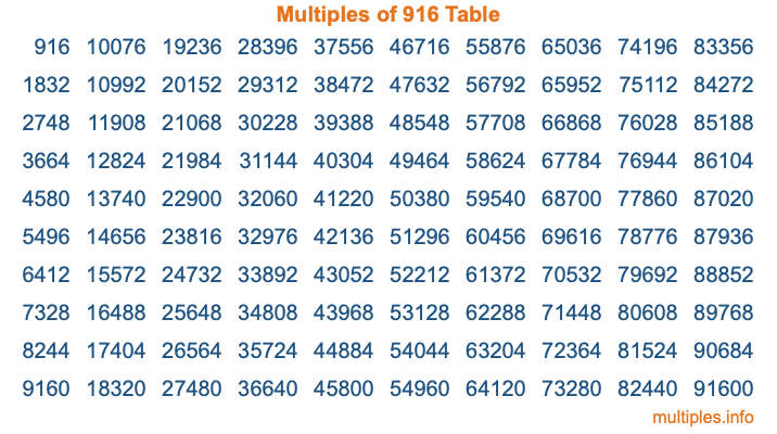 Multiples of 916 Table