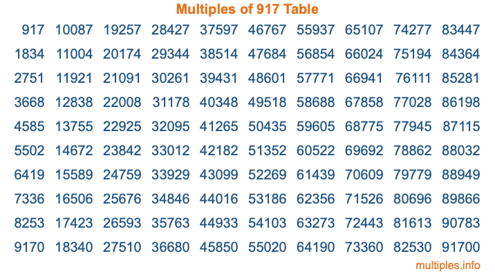 Multiples of 917 Table