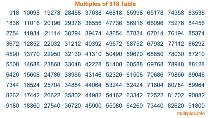 Multiples of 918 Table