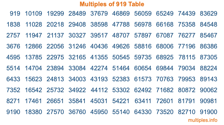 Multiples of 919 Table