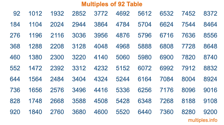 Multiples of 92 Table