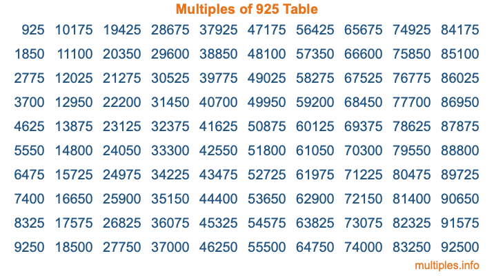 Multiples of 925 Table