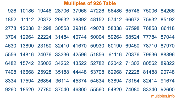 Multiples of 926 Table