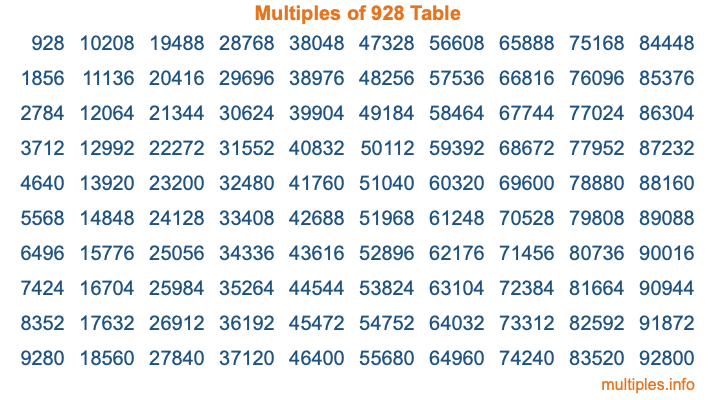 Multiples of 928 Table