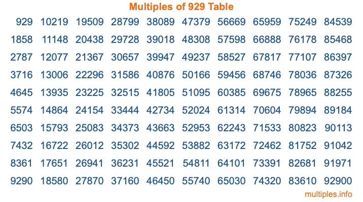 Multiples of 929 Table