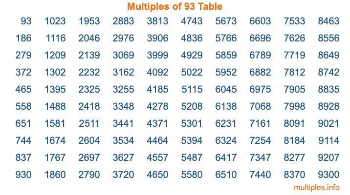 Multiples of 93 Table