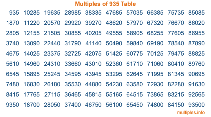 Multiples of 935 Table