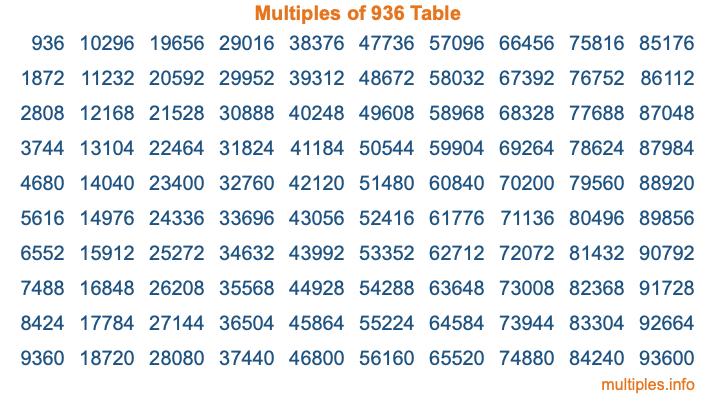 Multiples of 936 Table
