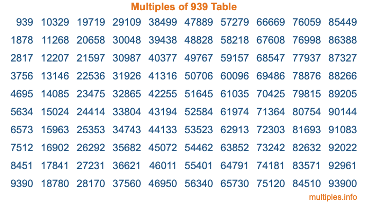 Multiples of 939 Table