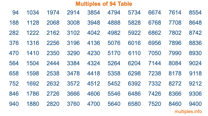 Multiples of 94 Table