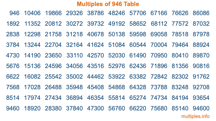Multiples of 946 Table