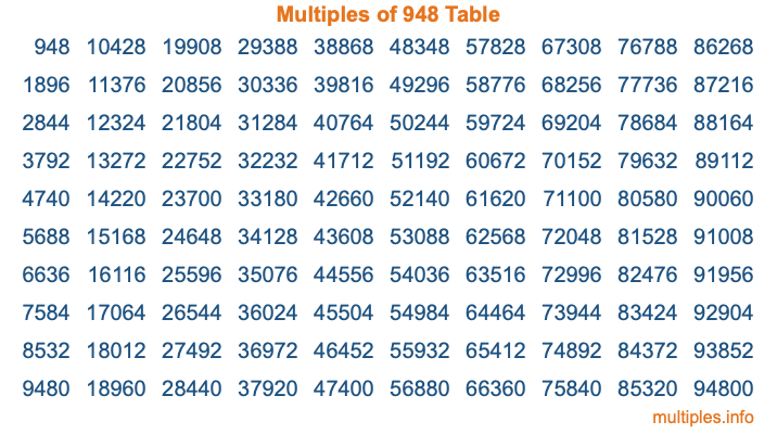 Multiples of 948 Table