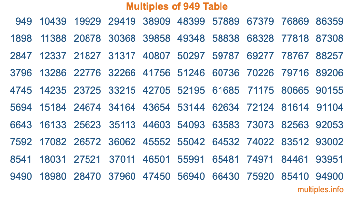 Multiples of 949 Table