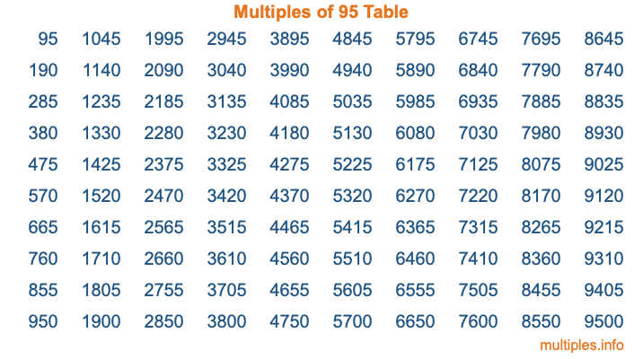 Multiples of 95 Table