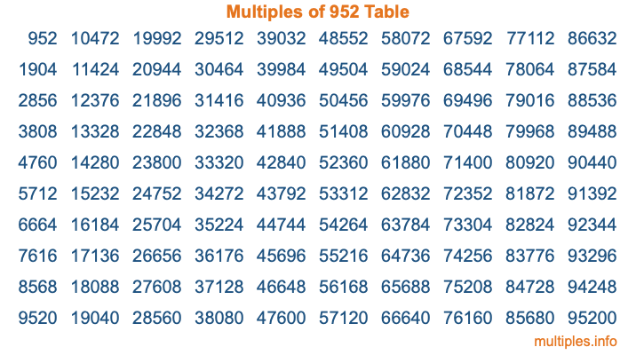 Multiples of 952 Table