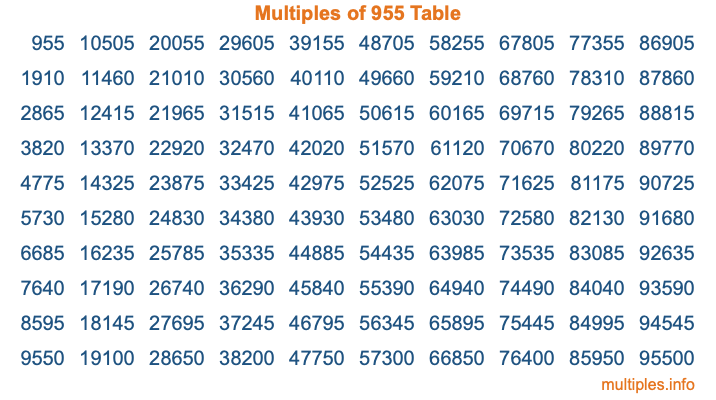 Multiples of 955 Table