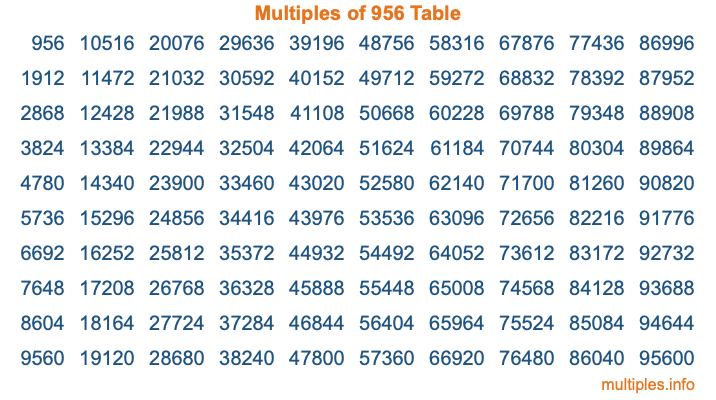 Multiples of 956 Table