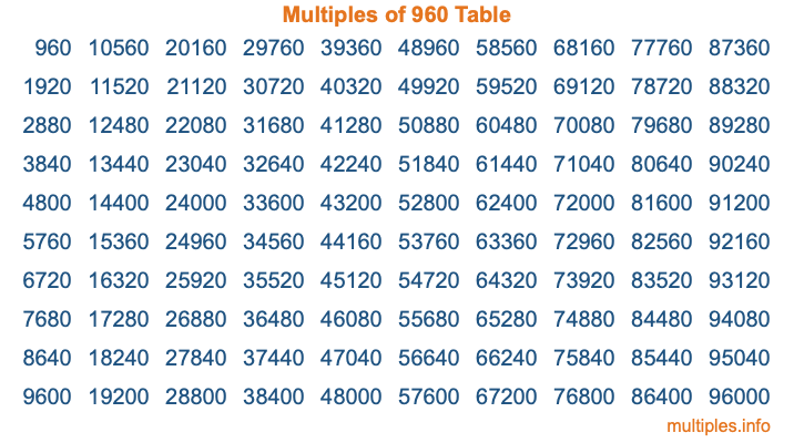 Multiples of 960 Table