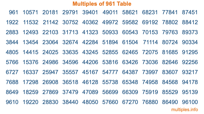 Multiples of 961 Table