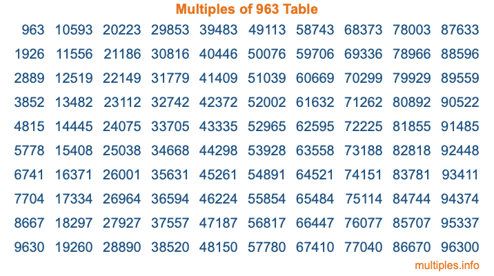 Multiples of 963 Table
