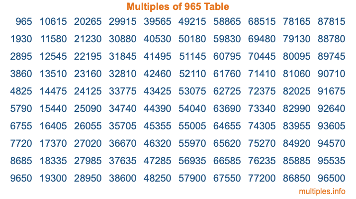 Multiples of 965 Table