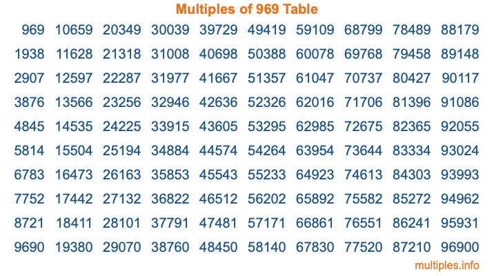 Multiples of 969 Table