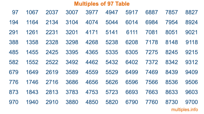 Multiples of 97 Table