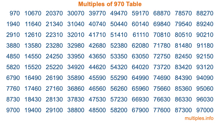 Multiples of 970 Table