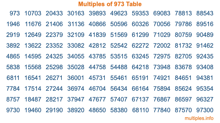 Multiples of 973 Table