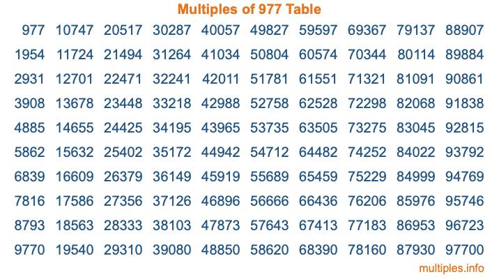 Multiples of 977 Table